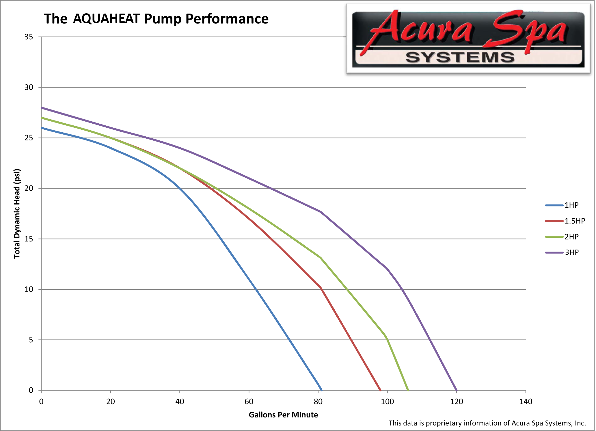 Aquaheat Performance Data