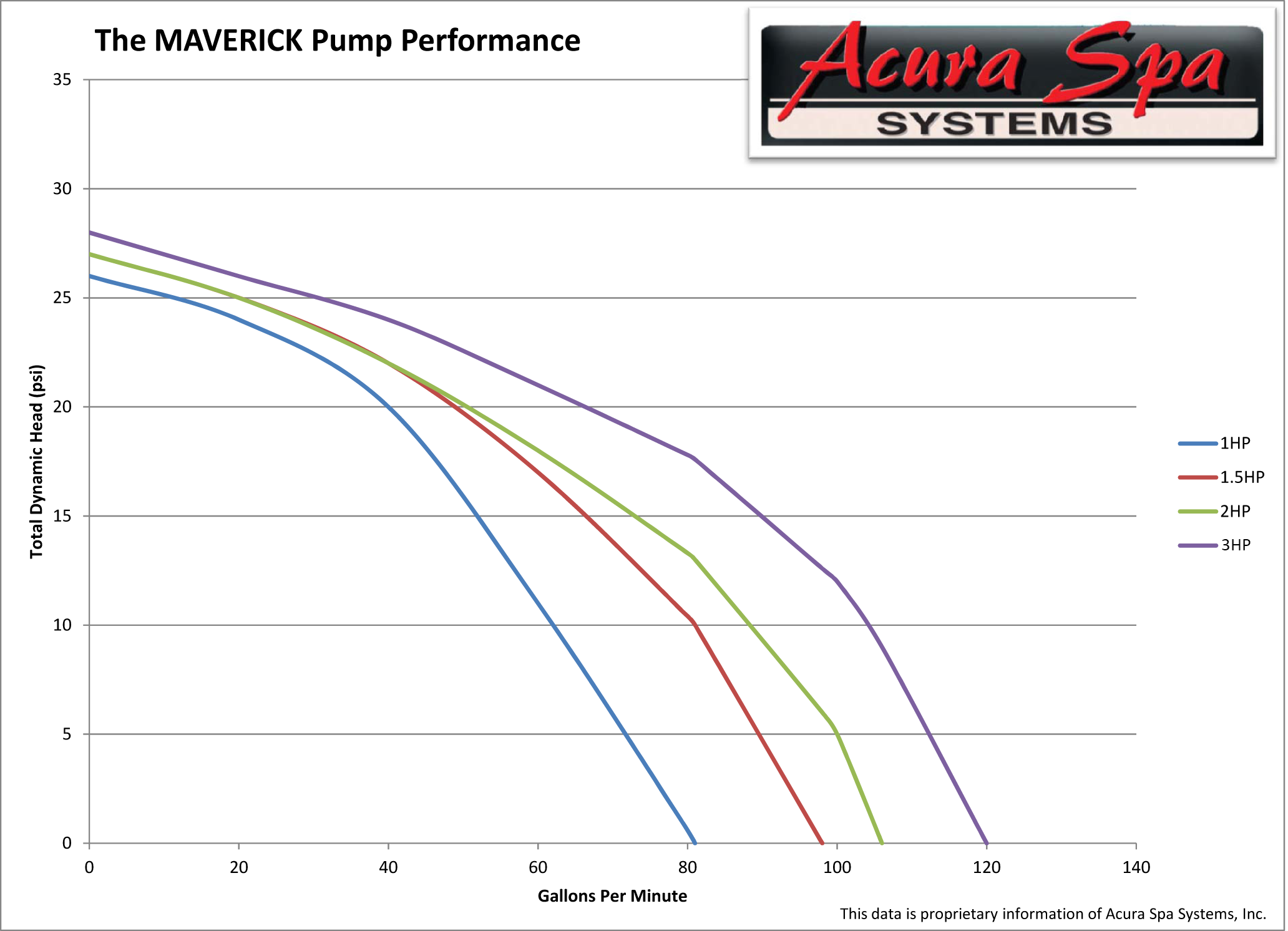 Maverick Performance Data