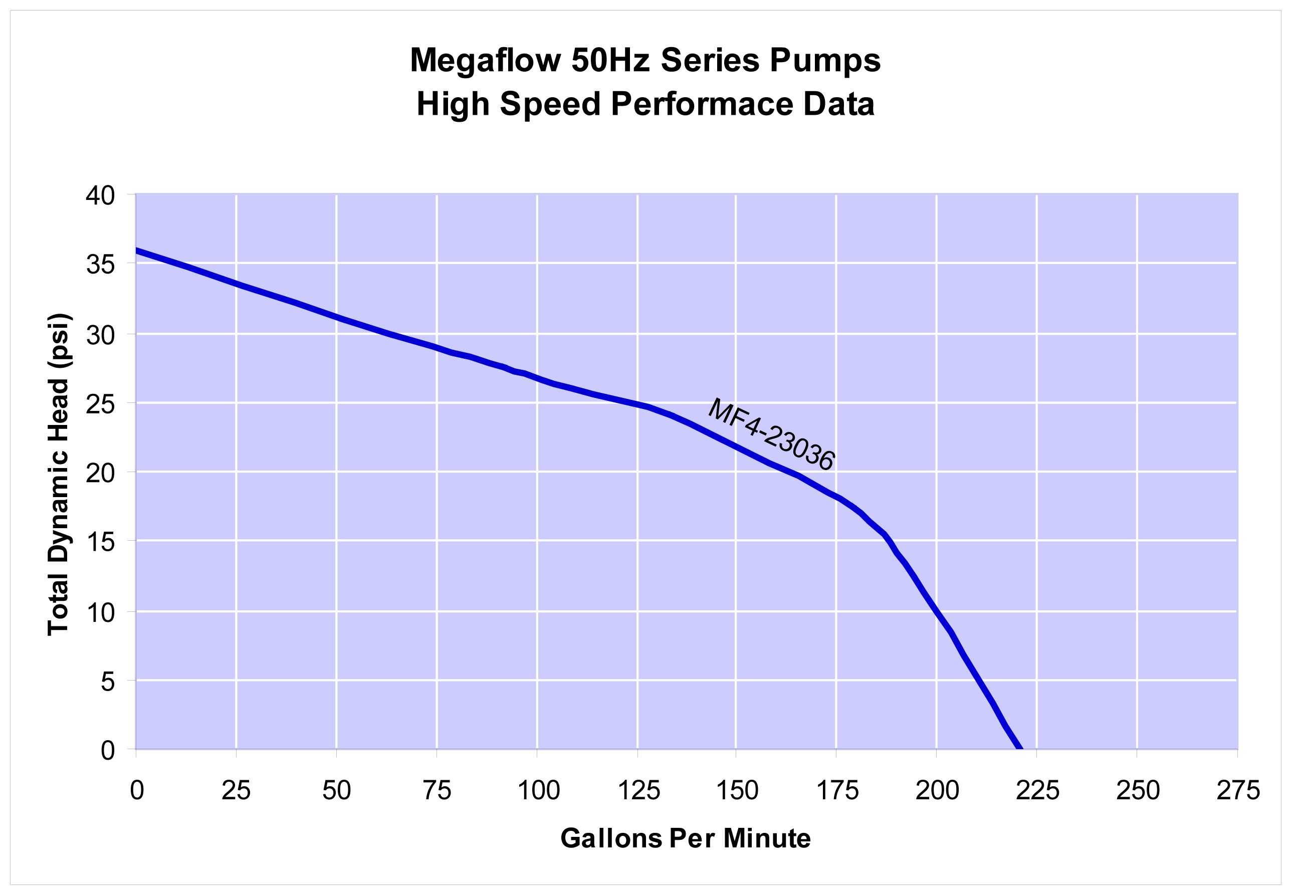 Megaflow Performance Data